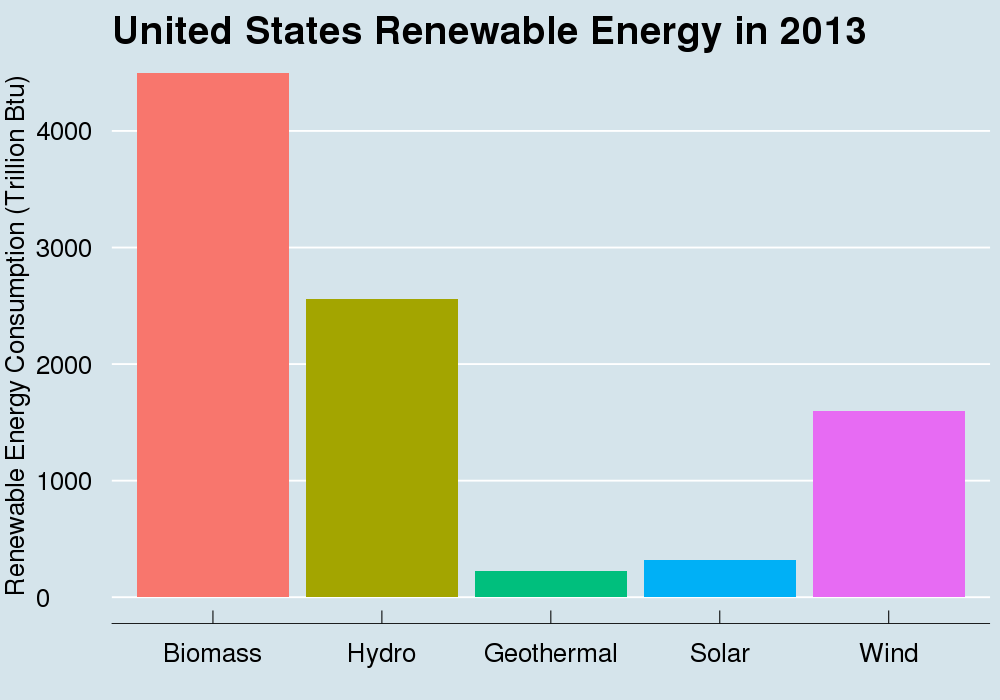 How Much Solar Energy Does The USA Use? 1