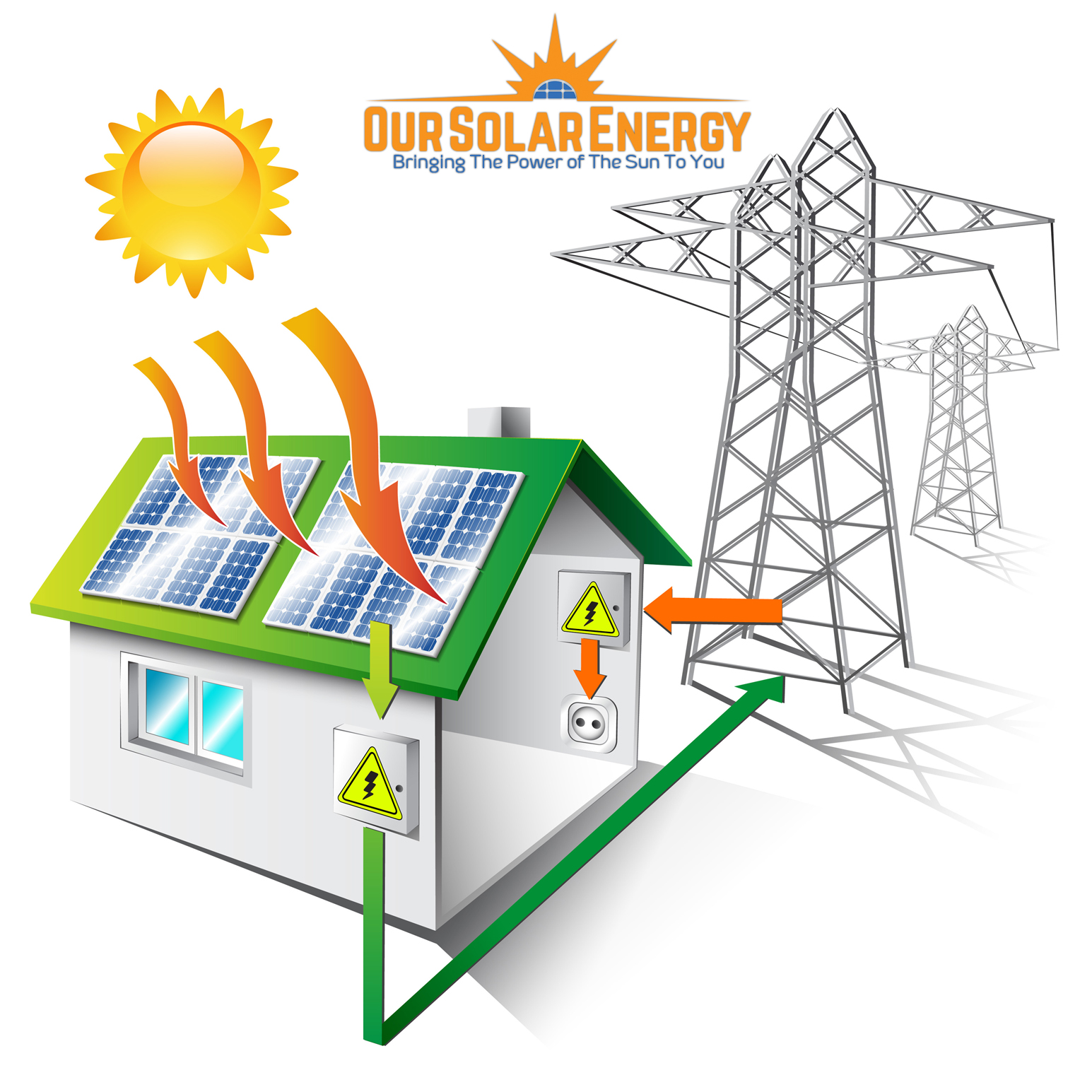 Planning To Get Solar Power For Your Home Heres What You Need Energy Systems Electricity Cells