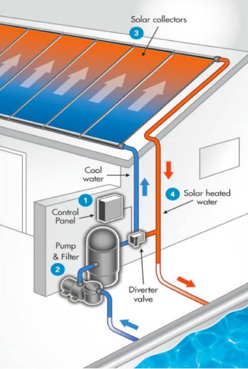 How Efficient Are Solar Panels To Keep Your Pool Nice And