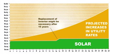 Solar will Save you Money