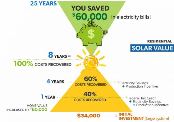 Here are the Reasons Why You Should Get Solar Panels 1
